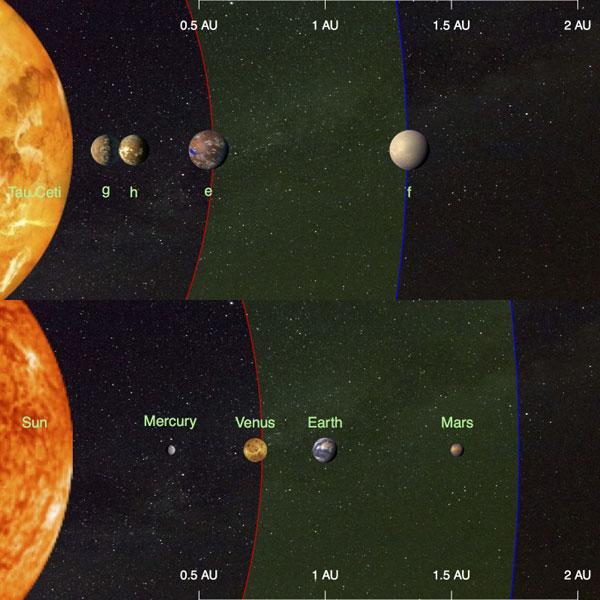 Tau Ceti system vs. solar system