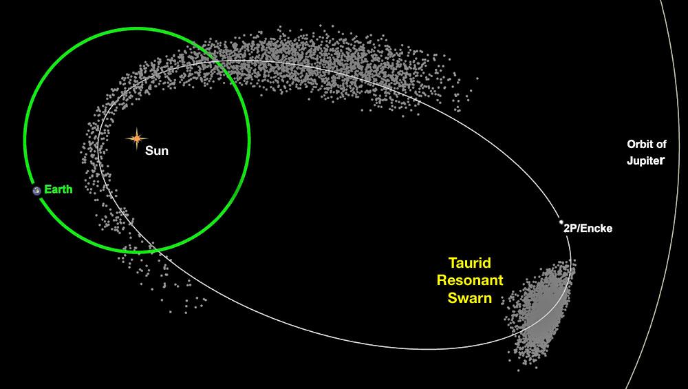 "Taurid ""swarm"" orbit"