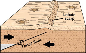 Thrust fault diagram