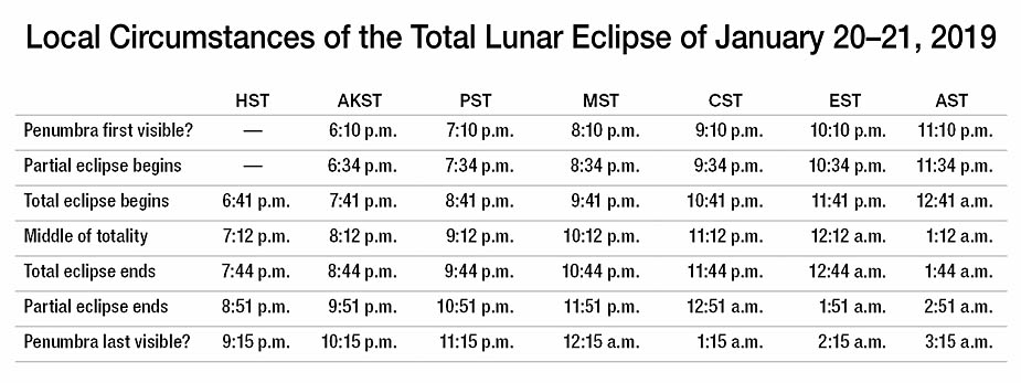 Timetable for Jan 2019 lunar eclipse