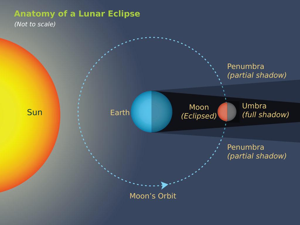 How lunar eclipses happen