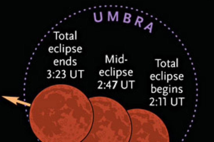Total lunar eclipse on Sept. 27-28, 2015