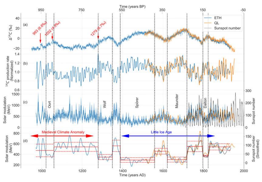 Tree-ring record of solar activity