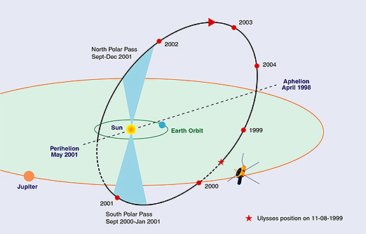 The elliptical trajectory of the Ulysses spacecraft