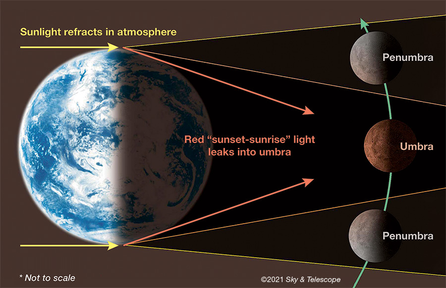 Lunar Eclipse: Umbra and penumbra