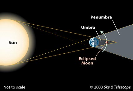 Total Lunar Eclipse to Occur on the Night of Oct. 27th - Sky & Telescope -  Sky & TelescopeSky & Telescope