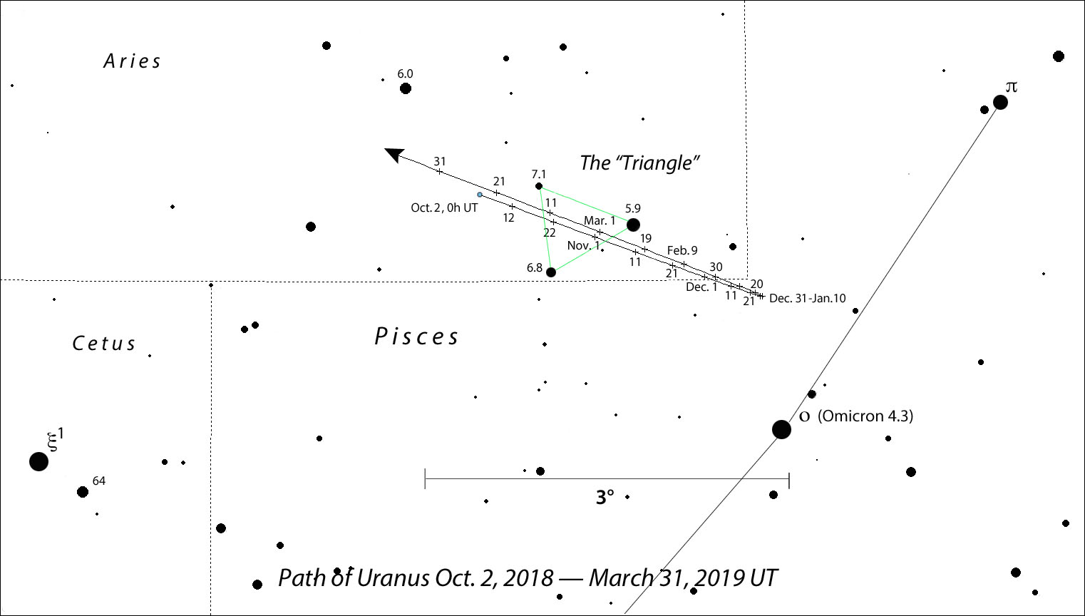 Planet 7 on the move