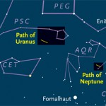 Paths of Uranus and Neptune in 2011
