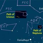 Paths of Uranus and Neptune in 2011