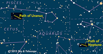 Paths of Uranus and Neptune in 2013