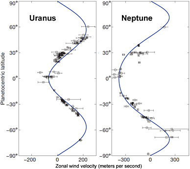 Zonal jets on Uranus and Neptune
