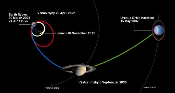 Uranus Pathfinder