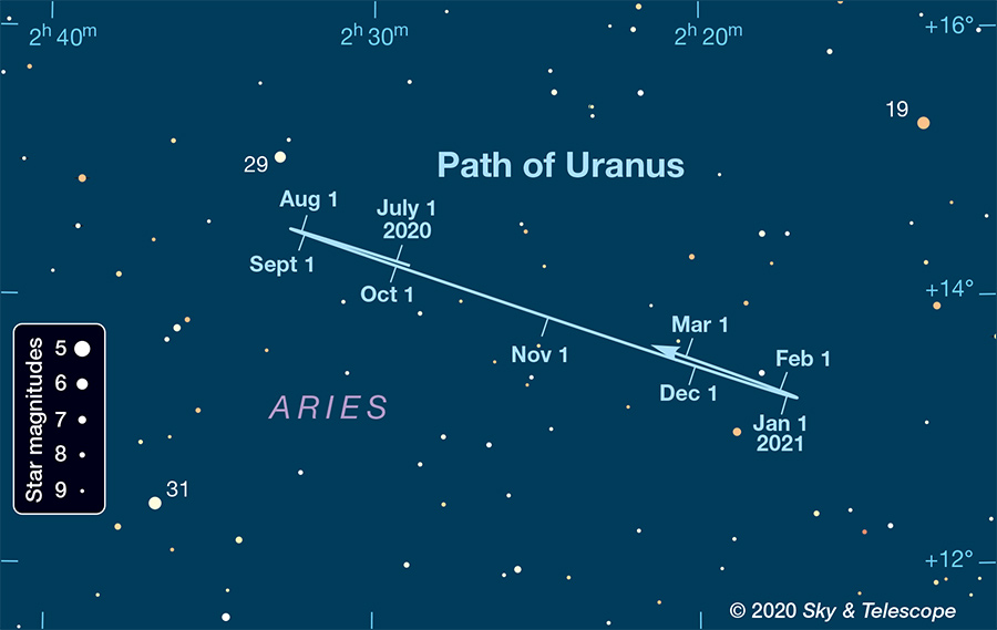 Uranus chart close-up