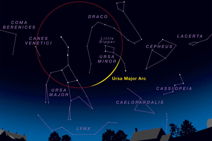 Ursa Major Arc