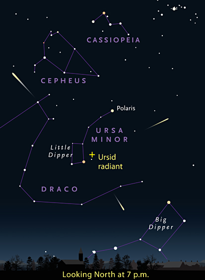 Radiant of the Ursid meteor shower