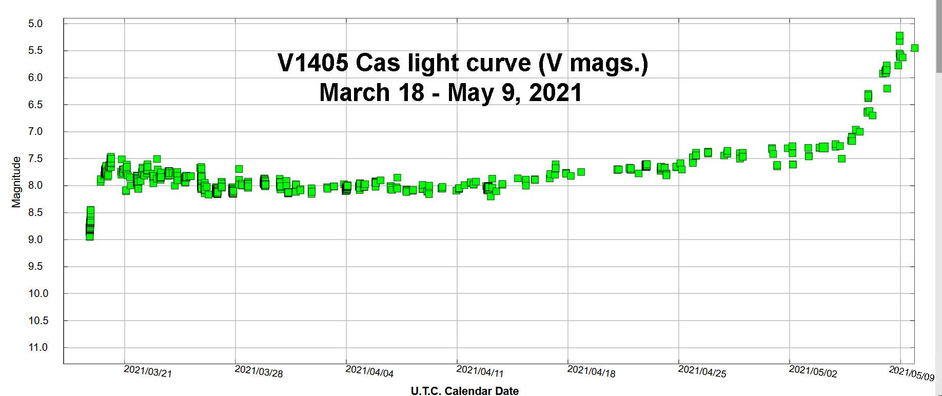 V1405-Cas-light-curve-through-mid-May-20
