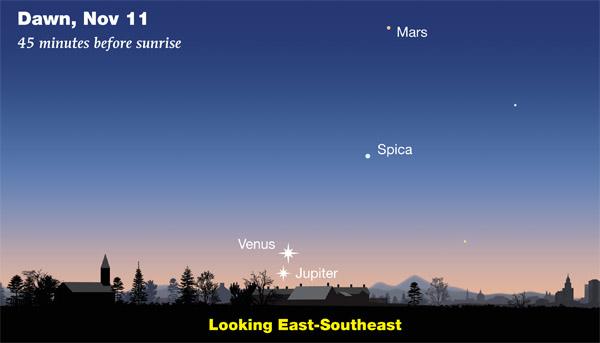 Venus-Jupiter in November 2017