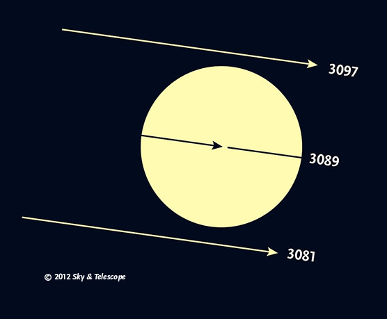 Transits of Venus in the future