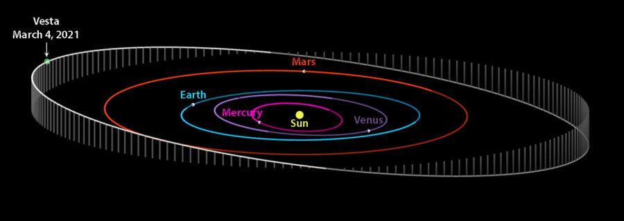 Vesta orbit