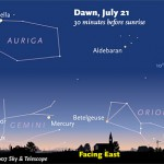 Mercury lies a fist-width above the north-northeast horizon as the sky grows bright. The planet hangs in nearly the same spot for the remainder of July, but every morning the stars move a little bit up and to the right.