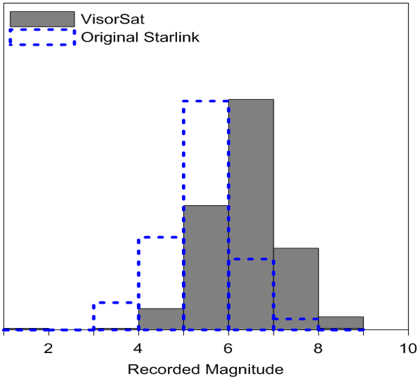 VisorSat magnitudes, compared to original-design Starlinks