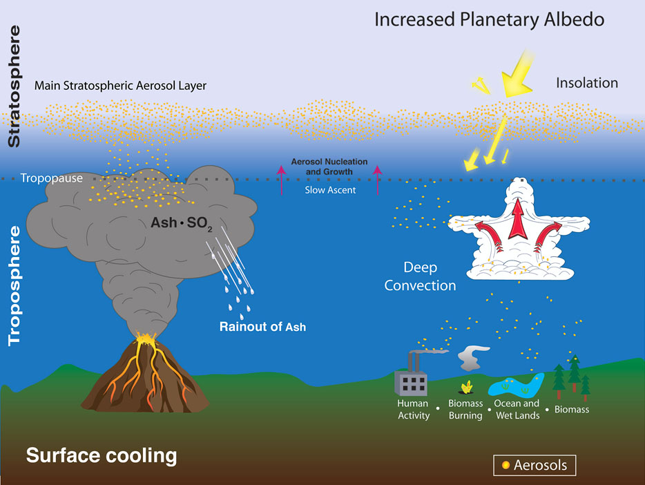 Volcanic atmospheric effects