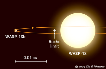 WASP-18 and its planet