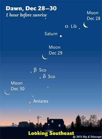 Learn hwo to use a telescope with the dawn view: The waning crescent Moon now passes Alpha Librae, Saturn, and Antares in the eastern dawn.
