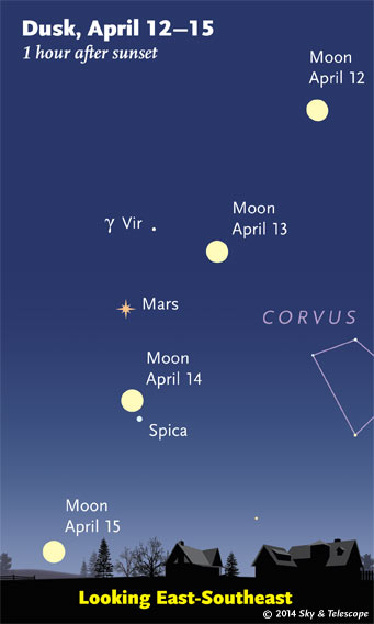 Moon, Mars and Spica