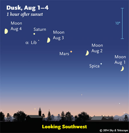 Evening Moon passing Spica, Mars, and Saturn
