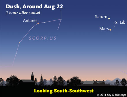 Mars and Saturn at dusk