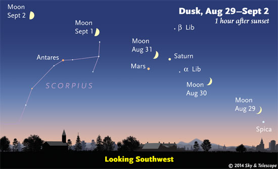The waxing Moon crosses the southern sky as seen at dusk each evening, passing Saturn and Mars.