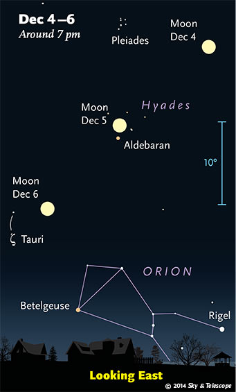 Watch night to night as the bright Moon passes Aldebaran, then Orion.