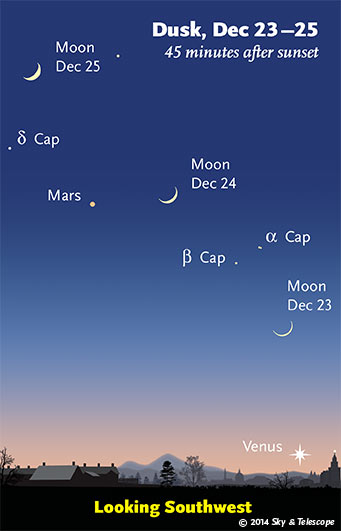 Moon, Mars and Venus at dusk, Dec. 23-25, 2014