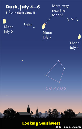 Moon, Mars, and Spica