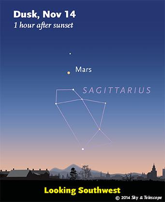 Mars in the southwestern twilight, Nov. 14, 2014
