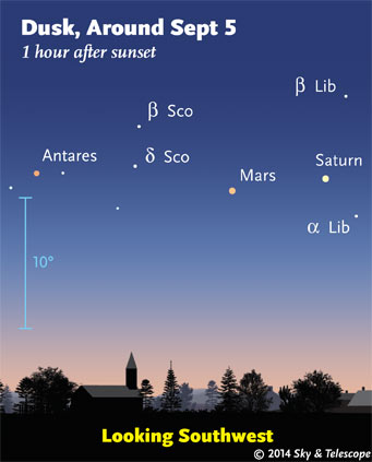 Saturn, Mars, Delta Scorpii, and Antares are about equally spaced (Sept. 5, 2014)