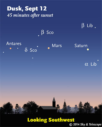 Saturn, Mars and Antares at dusk