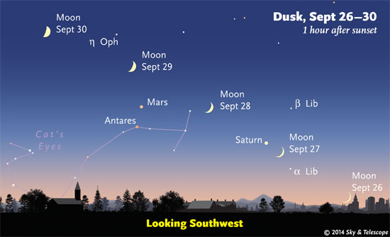 Moon passing Saturn, Mars and Antares