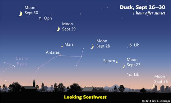 Moon passing Saturn, Mars and Antares