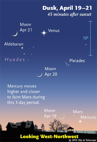 The waxing crescent Moon poses left of Mercury and Mars very low after sunset, then the Pleiades, then Venus higher up.
