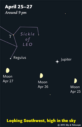 As the Moon waxes past first quarter, it glides under Jupiter and the Sickle of Leo.