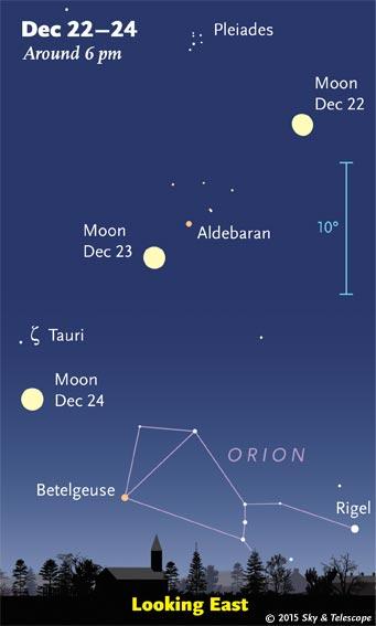 Moon and stars, Dec. 22-24, 2015