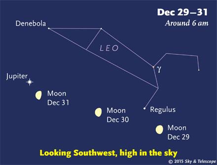 Moon and Jupiter at dawn, Dec. 29-31, 2015