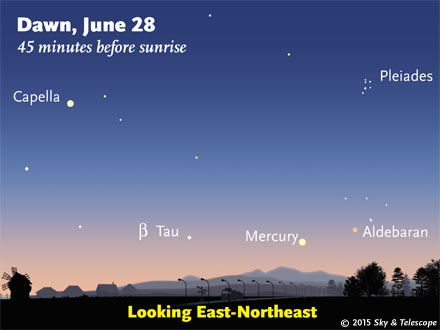 Mercury and fainter Aldebaran now await early risers with an open view low to the east-northeast.
