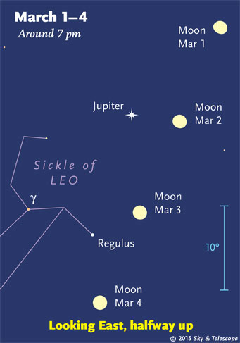 The Moon passes Jupiter and then Regulus as it approaches full. (For reference, the blue 10° scale is about the width of your fist at arm's length.)