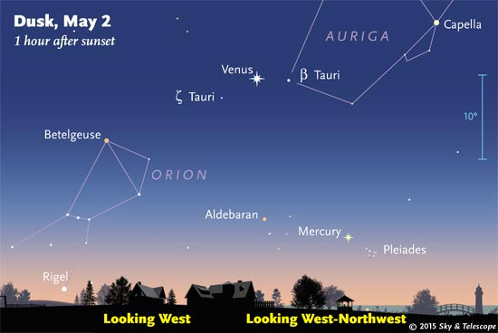 Venus has just passed between the Zeta and Beta Tauri on May 2nd, and Aldebaran far below is lining up with Mercury. (These scenes are drawn for 40° north latitude. Far north or south of there, the scene will be tilted compared to this view.)