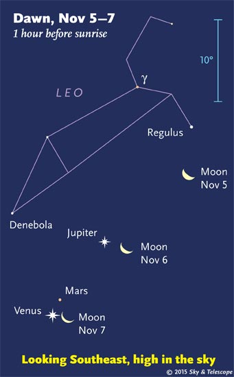 Moon, Jupiter, Venus, and Mars,mornings of Nov. 5-7, 2015
