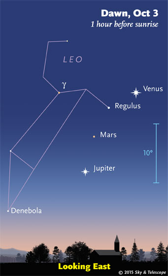Venus, Regulus, Mars and Jupiter at dawn in early October 2015