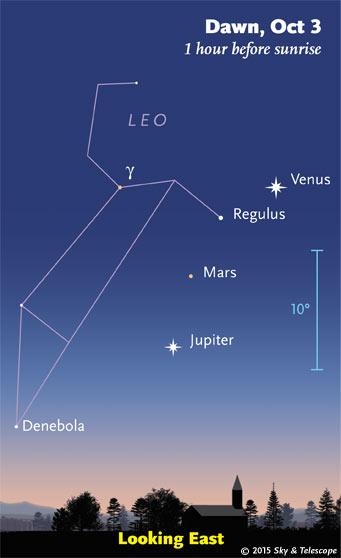Venus, Regulus, Mars and Jupiter at dawn in early October 2015